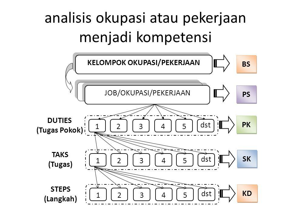 analisis okupasi atau pekerjaan menjadi kompetensi