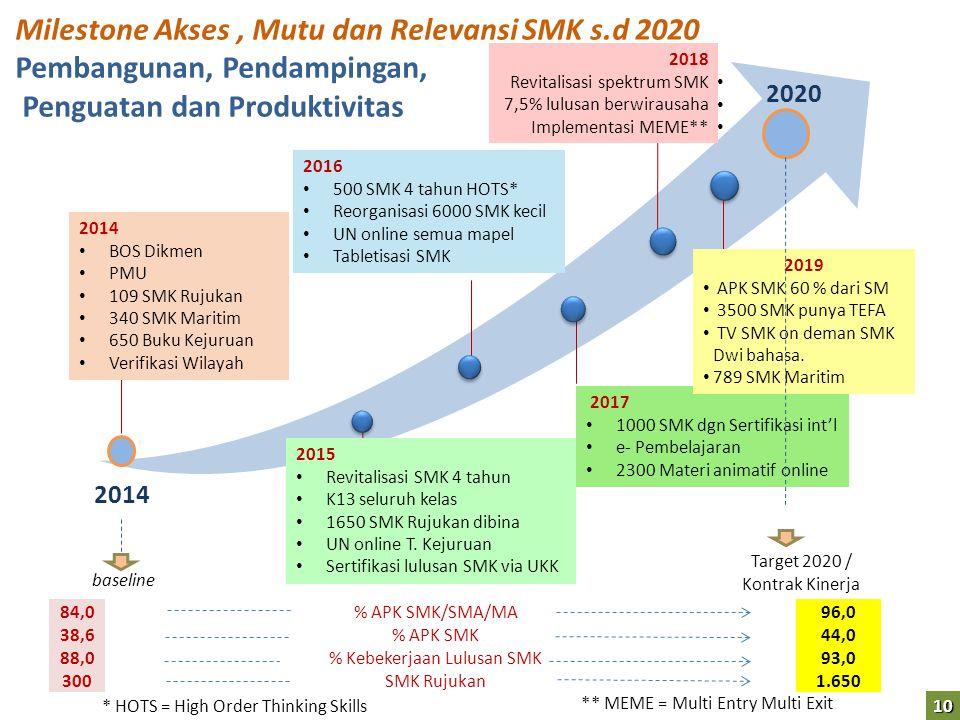Milestone Akses , Mutu dan Relevansi SMK s.d 2020