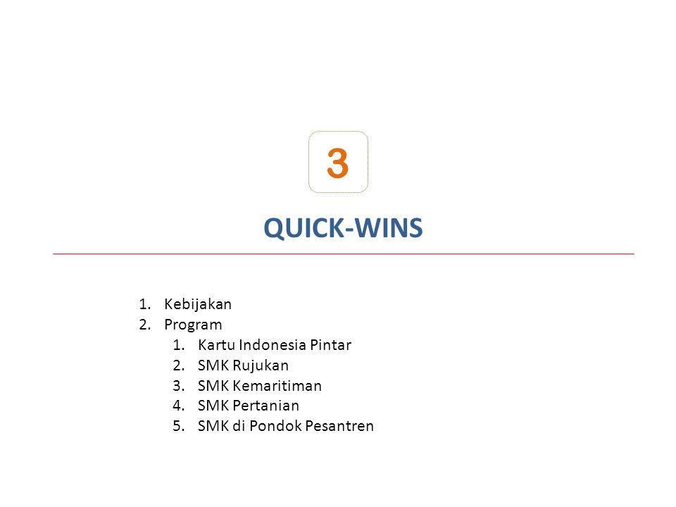3 QUICK-WINS Kebijakan Program Kartu Indonesia Pintar SMK Rujukan