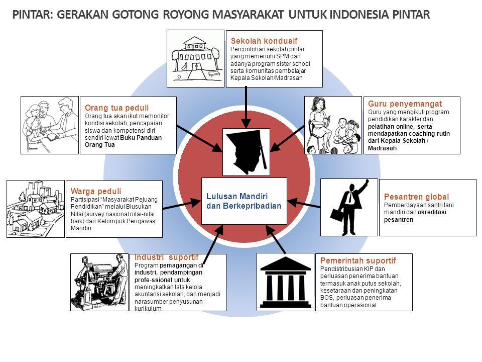 PINTAR: GERAKAN GOTONG ROYONG MASYARAKAT UNTUK INDONESIA PINTAR