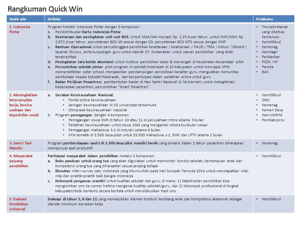 Rangkuman Quick Win Quick win Definisi Pelaksana 1. Indonesia Pintar