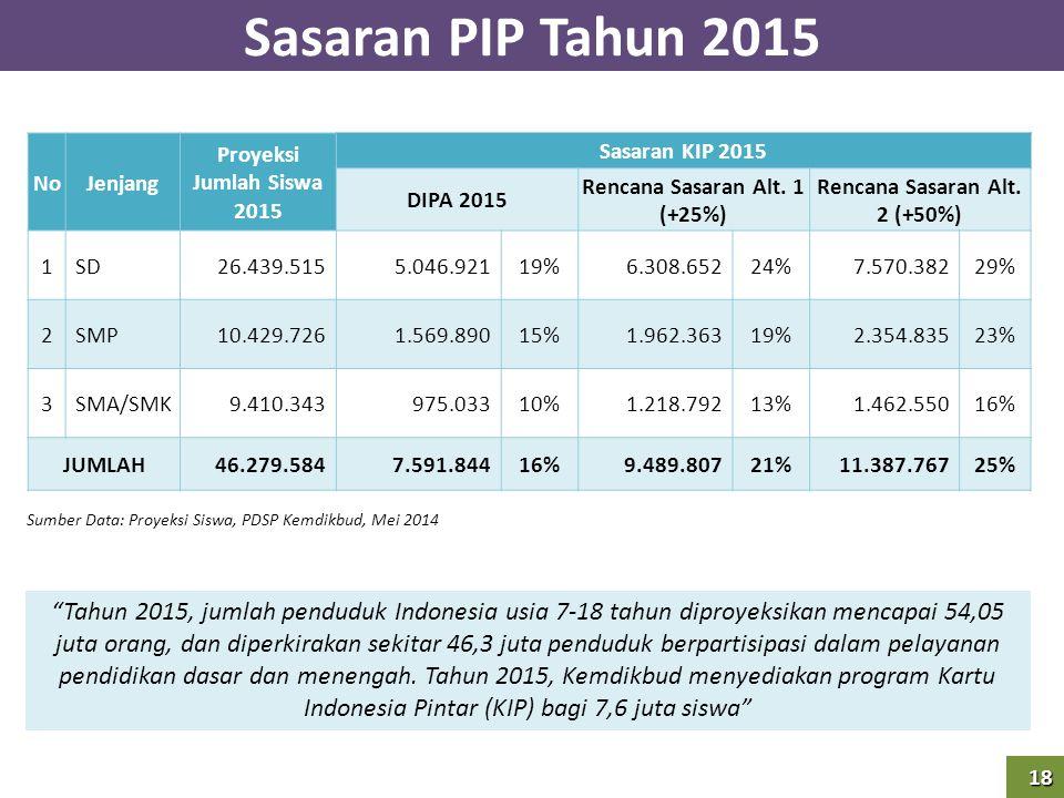 Rencana Sasaran Alt. 1 (+25%) Rencana Sasaran Alt. 2 (+50%)