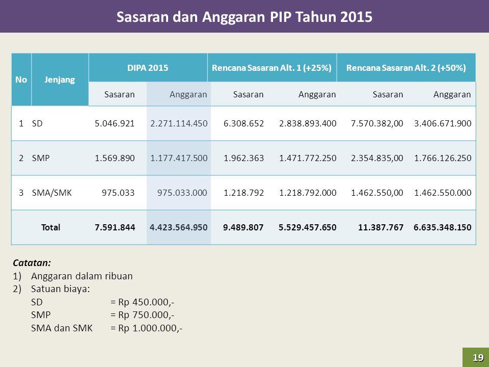 Sasaran dan Anggaran PIP Tahun 2015