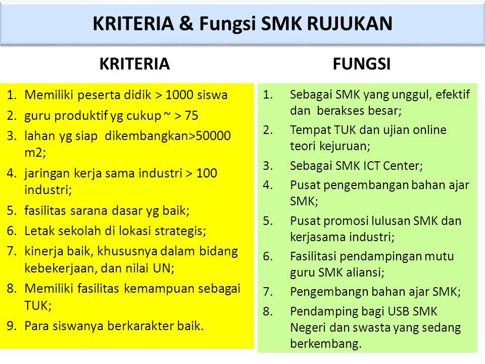 KRITERIA & Fungsi SMK RUJUKAN