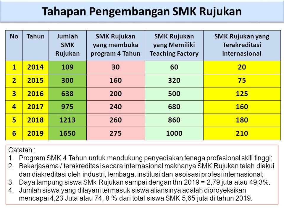 Tahapan Pengembangan SMK Rujukan