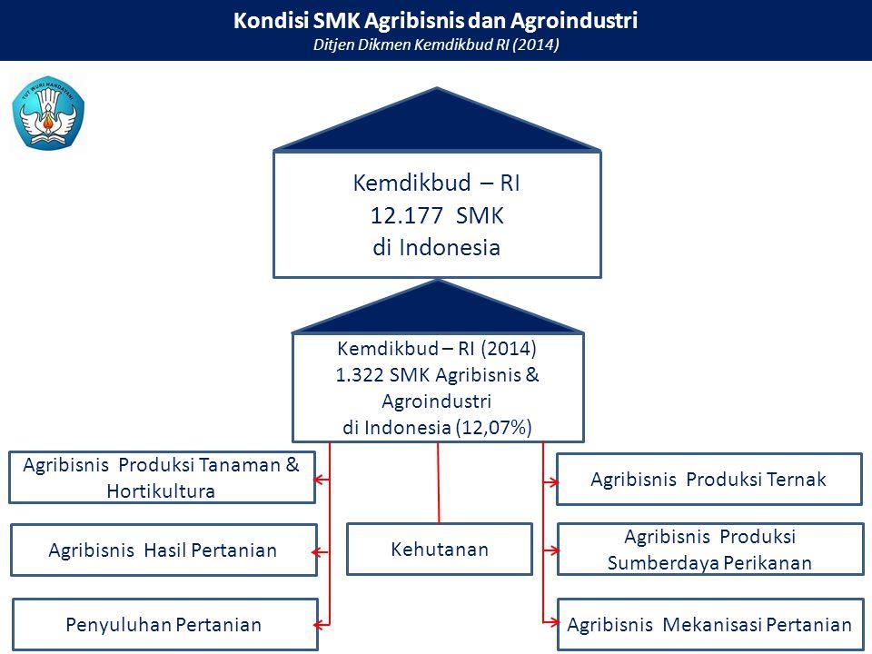 Kemdikbud – RI 12.177 SMK di Indonesia