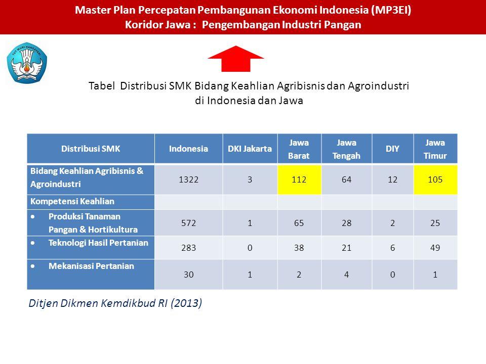 Master Plan Percepatan Pembangunan Ekonomi Indonesia (MP3EI)