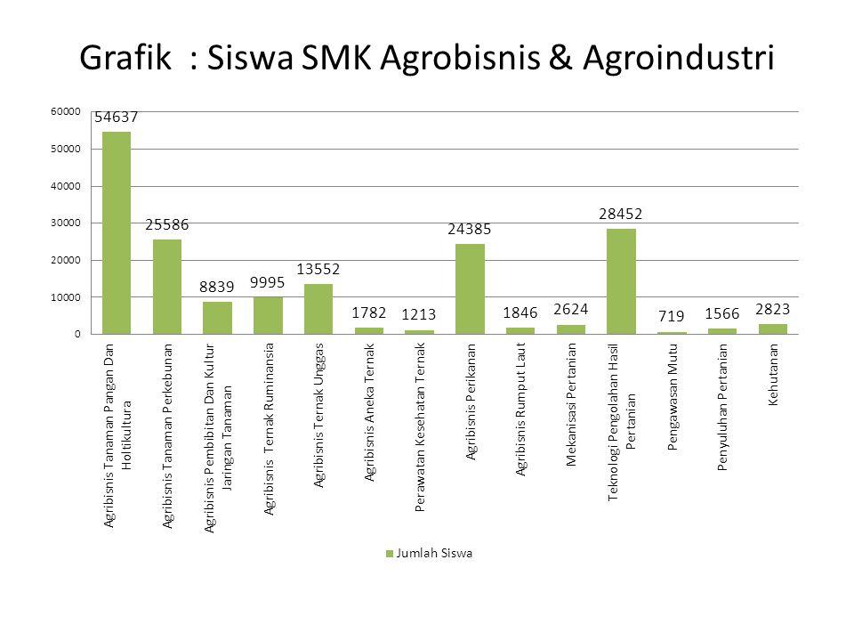 Grafik : Siswa SMK Agrobisnis & Agroindustri