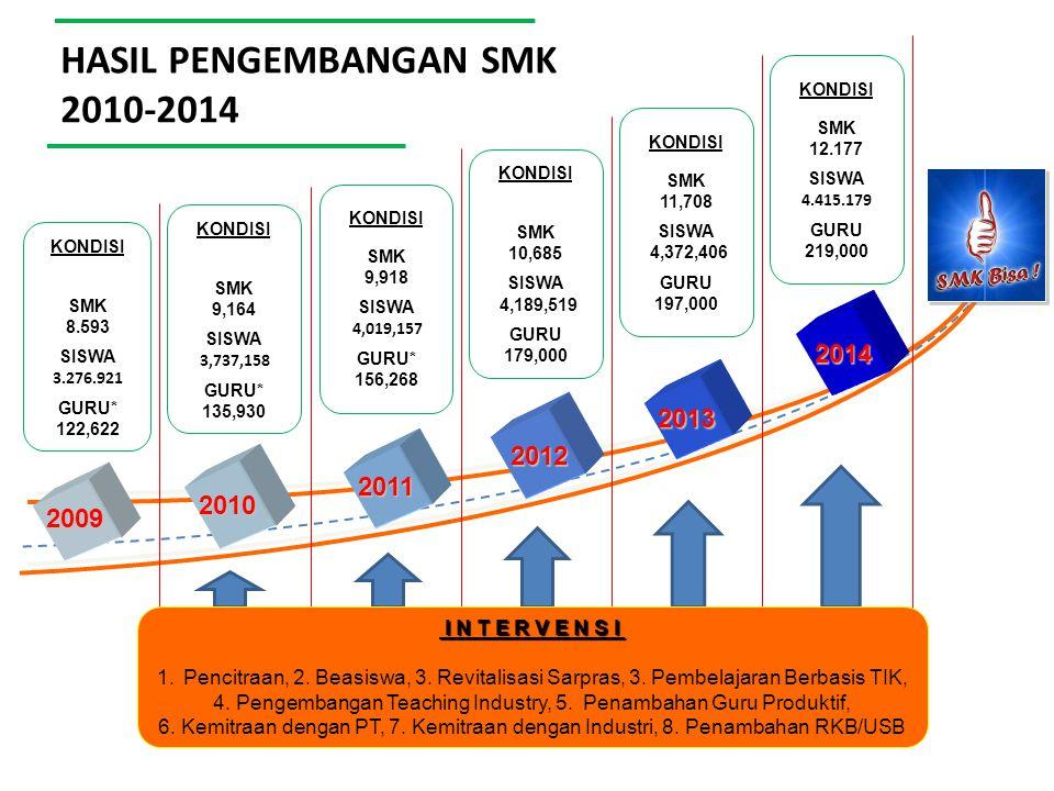 HASIL PENGEMBANGAN SMK 2010-2014