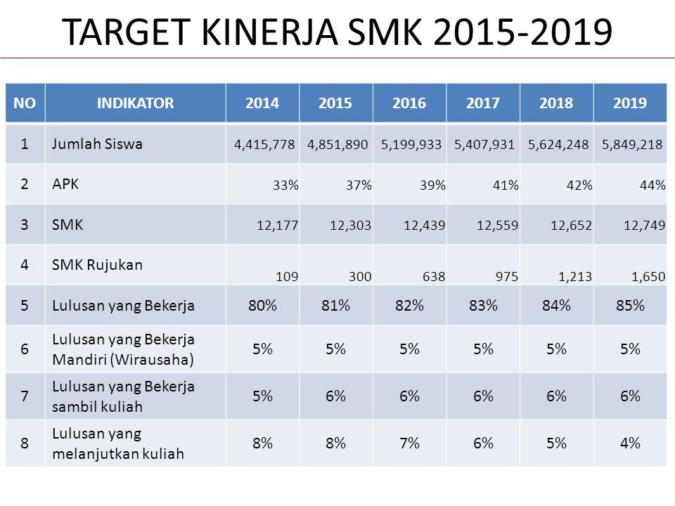 TARGET KINERJA SMK 2015-2019 NO INDIKATOR 2014 2015 2016 2017 2018