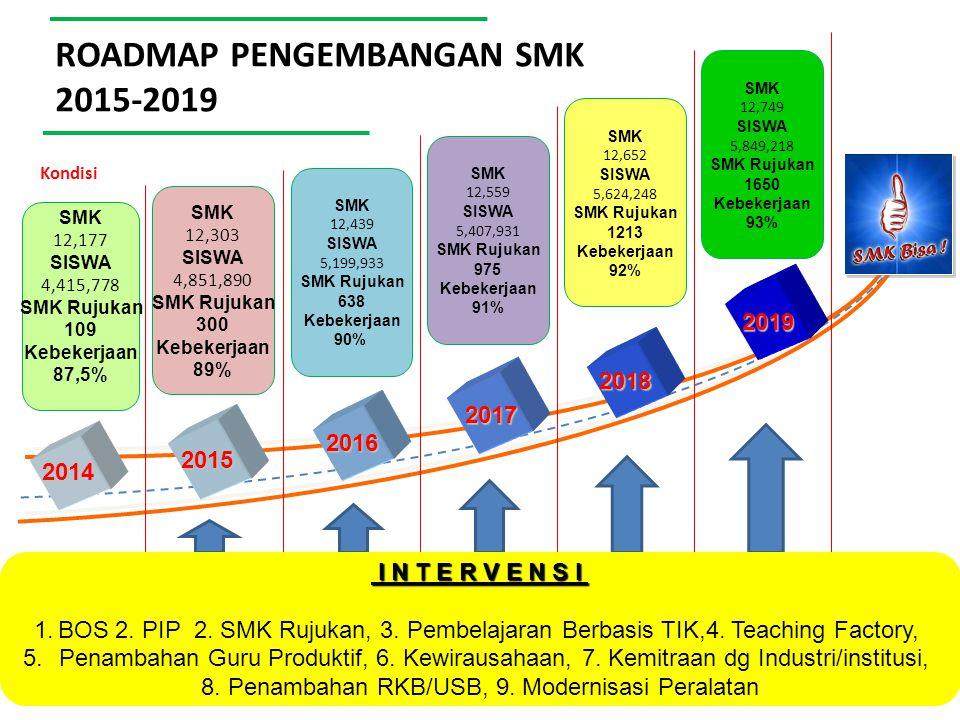 ROADMAP PENGEMBANGAN SMK 2015-2019