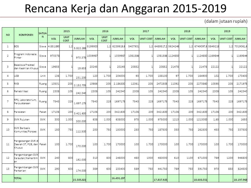 Rencana Kerja dan Anggaran 2015-2019