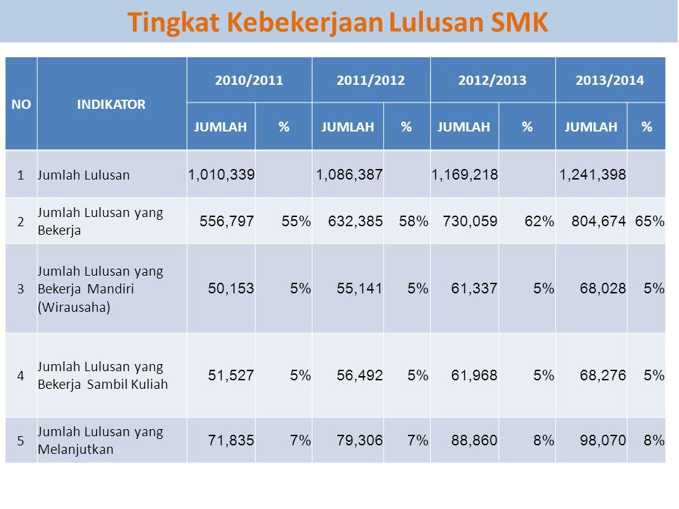 Tingkat Kebekerjaan Lulusan SMK
