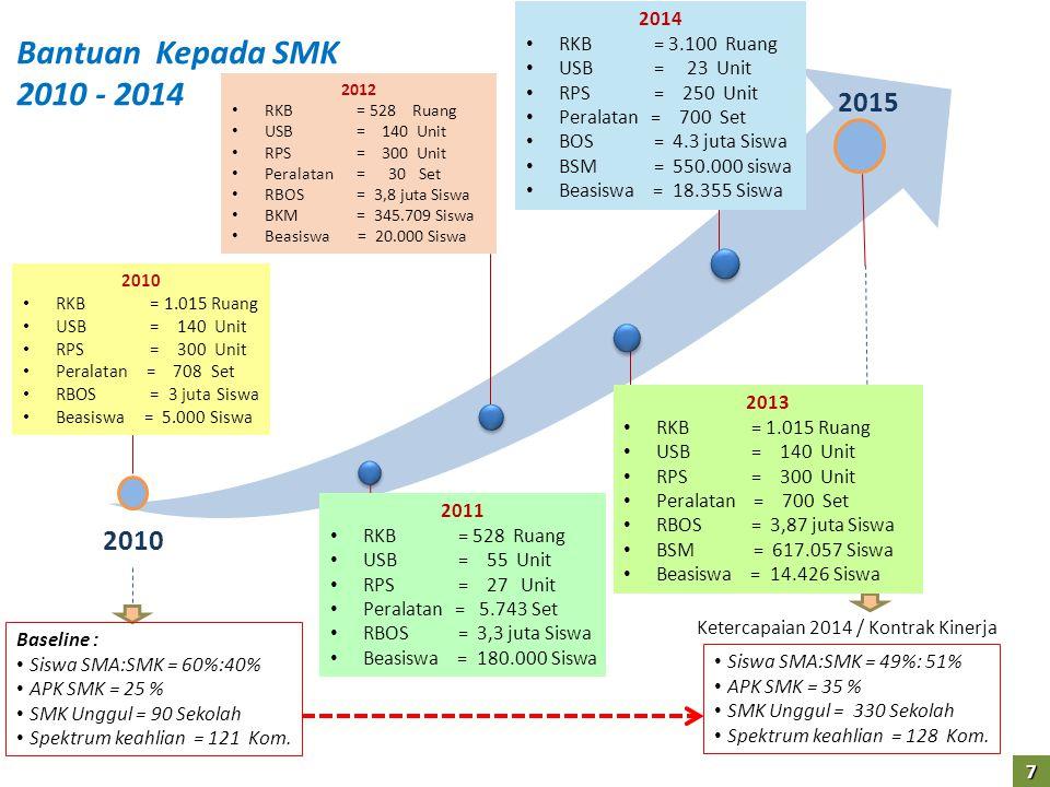 Ketercapaian 2014 / Kontrak Kinerja