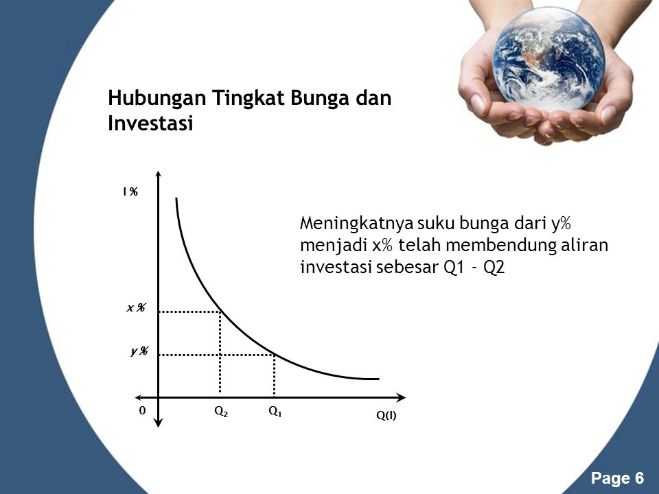 Hubungan Tingkat Bunga dan Investasi