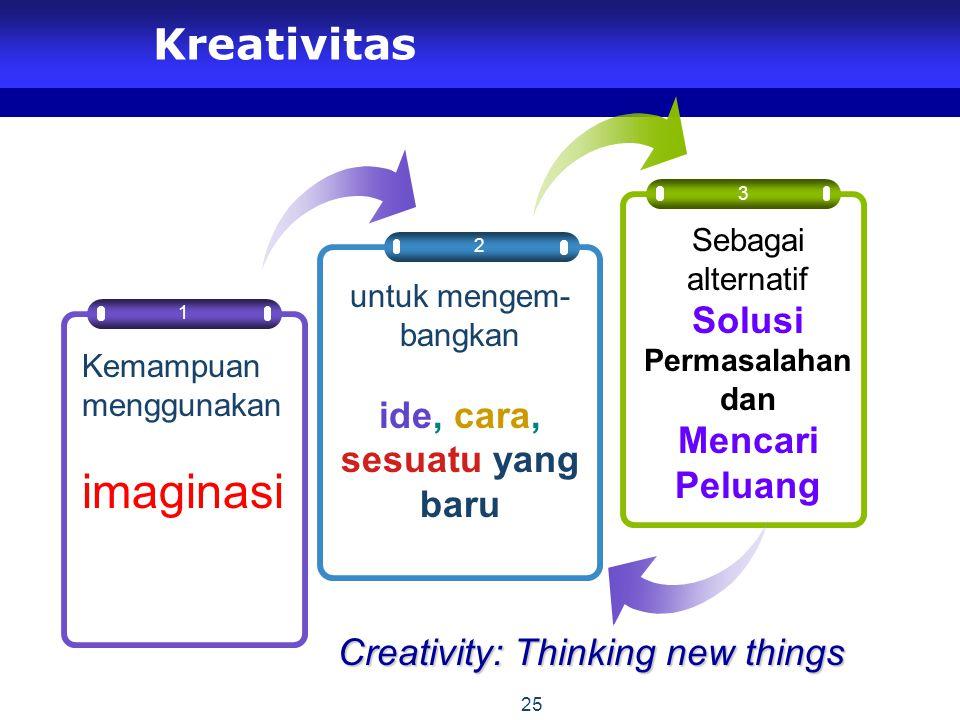 imaginasi Kreativitas Solusi Permasalahan Mencari Peluang ide, cara,