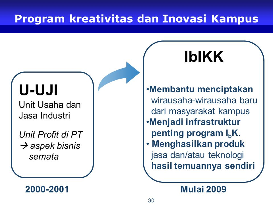 Program kreativitas dan Inovasi Kampus