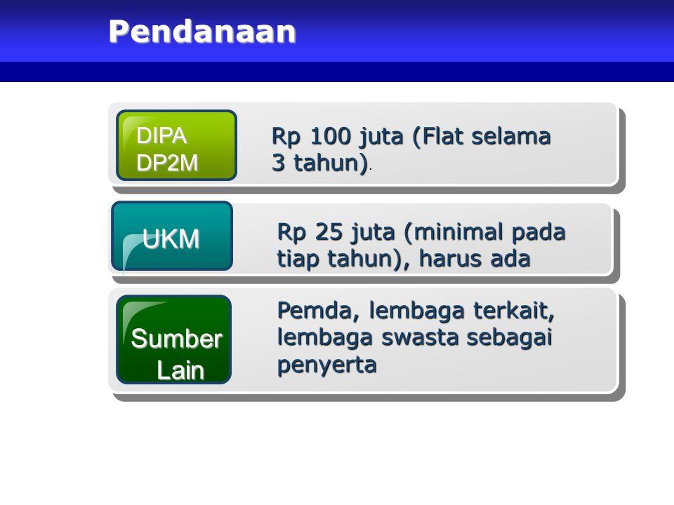 Pendanaan UKM Sumber Lain DIPA Rp 100 juta (Flat selama 3 tahun). DP2M