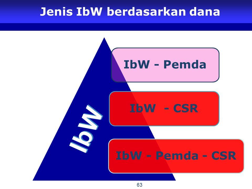 Jenis IbW berdasarkan dana
