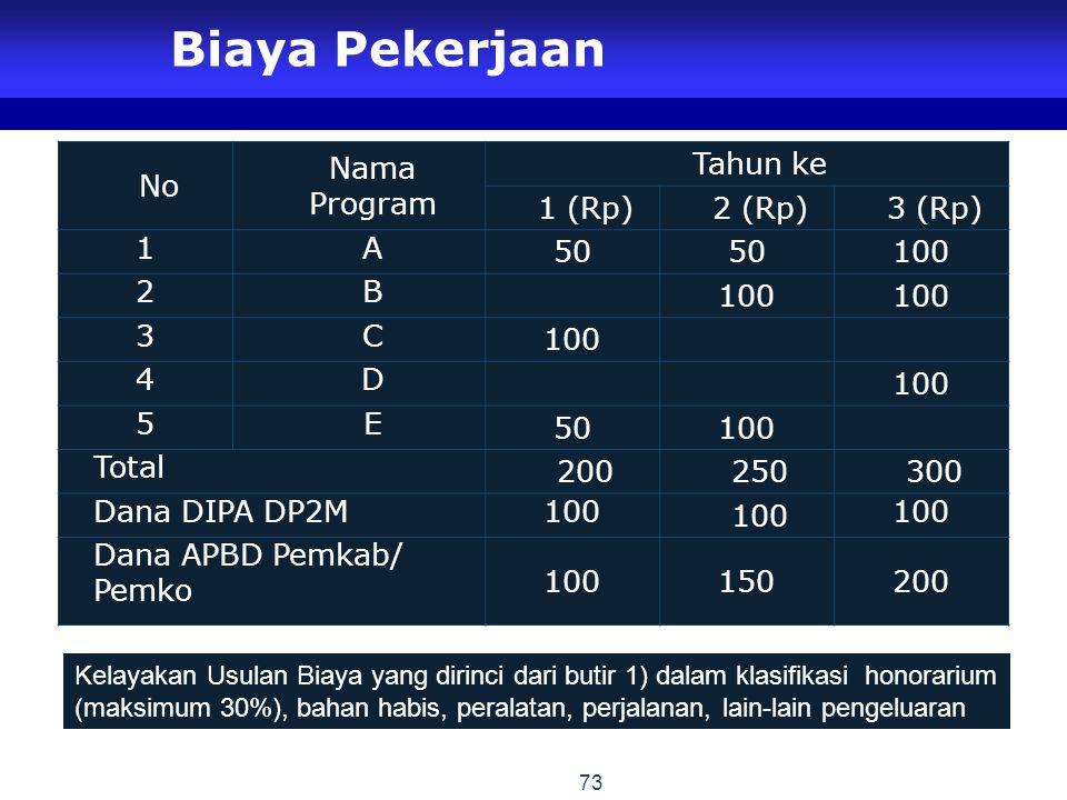 Biaya Pekerjaan No Nama Program Tahun ke 1 (Rp) 2 (Rp) 3 (Rp) 1 A 50