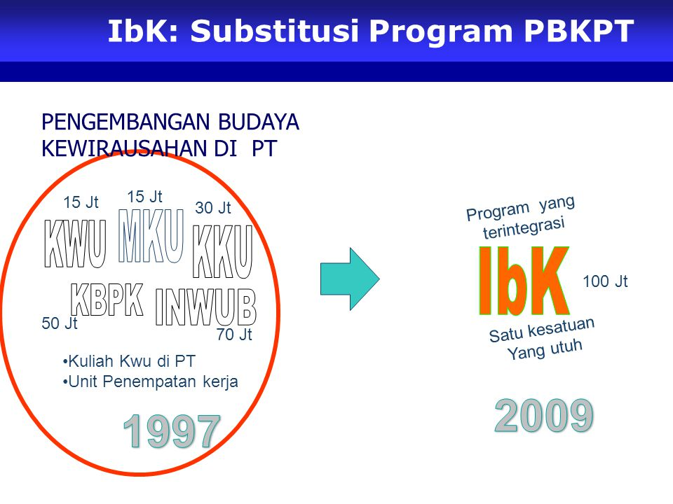 IbK: Substitusi Program PBKPT
