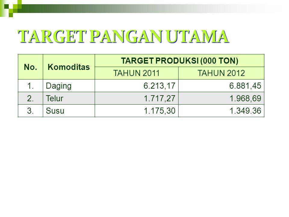 TARGET PANGAN UTAMA No. Komoditas TARGET PRODUKSI (000 TON) TAHUN 2011