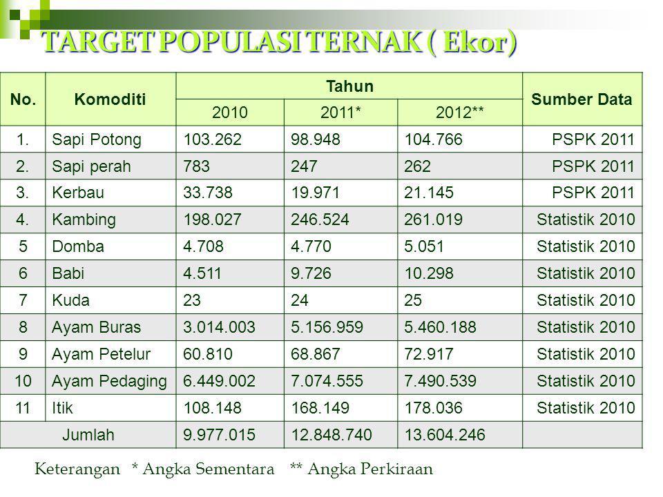 TARGET POPULASI TERNAK ( Ekor)