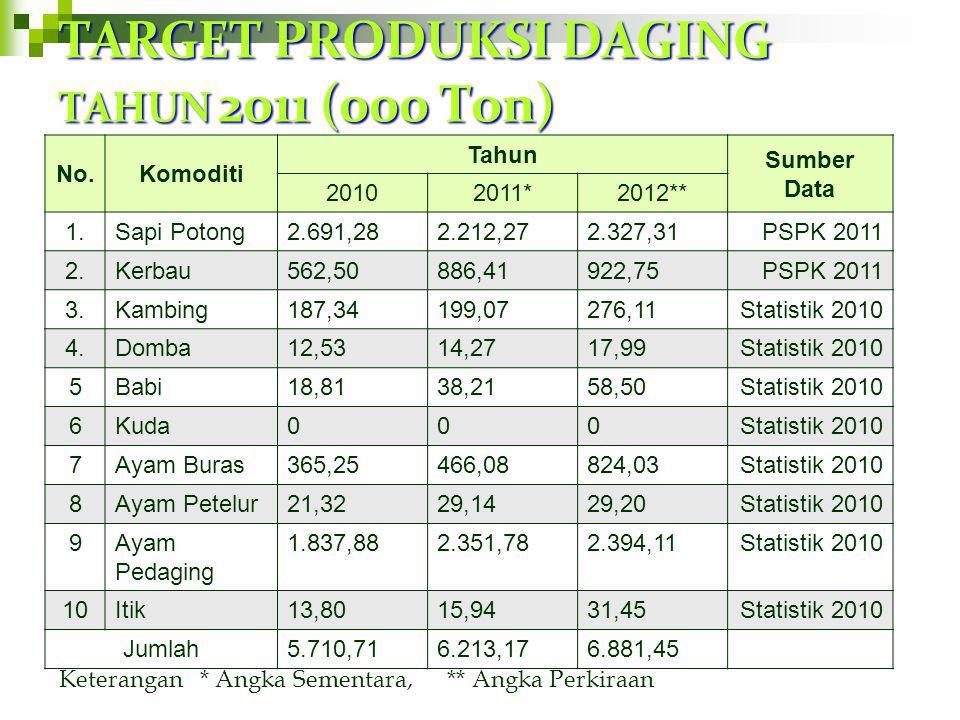 TARGET PRODUKSI DAGING TAHUN 2011 (000 Ton)