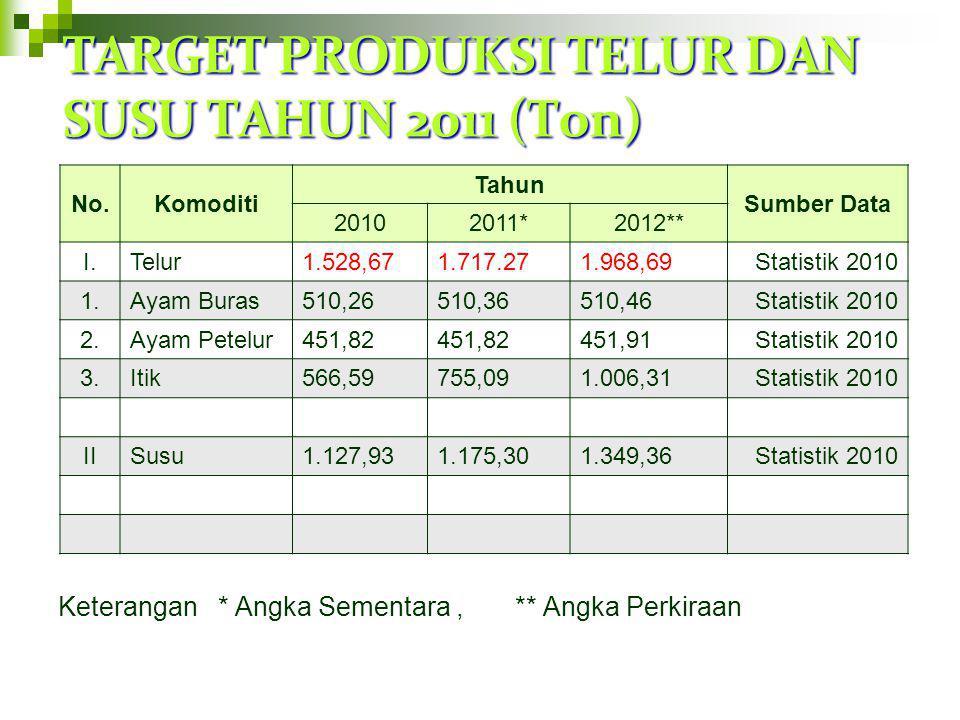 TARGET PRODUKSI TELUR DAN SUSU TAHUN 2011 (Ton)