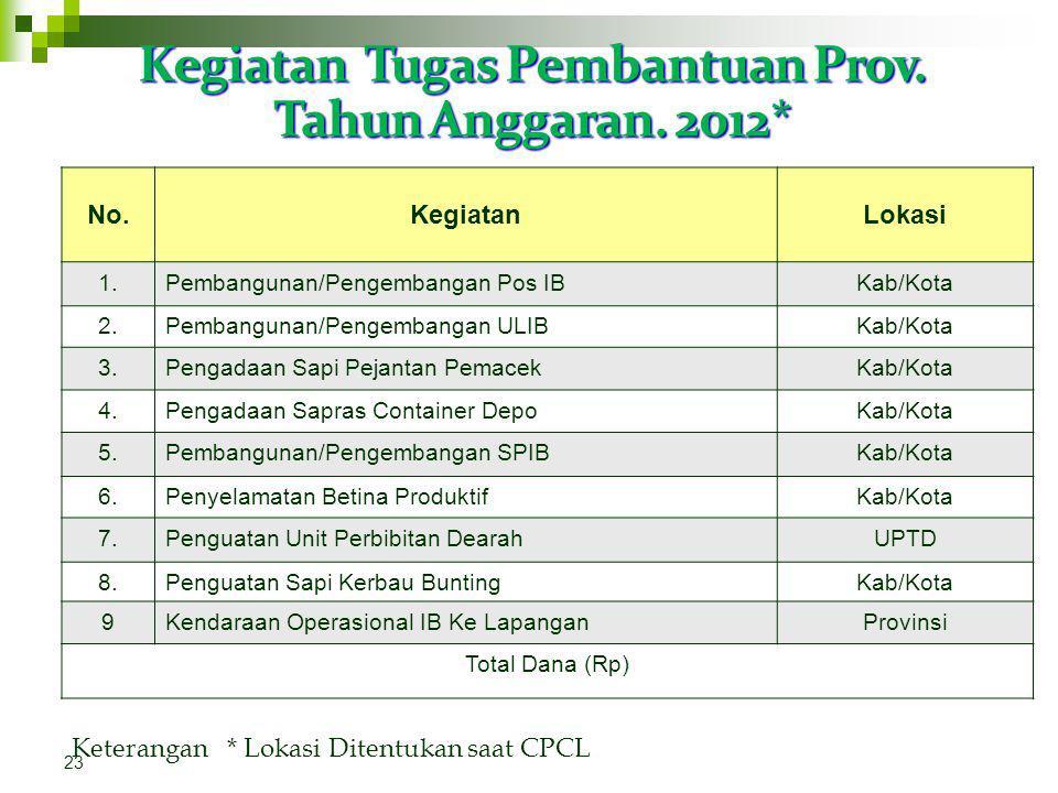 Kegiatan Tugas Pembantuan Prov. Tahun Anggaran. 2012*