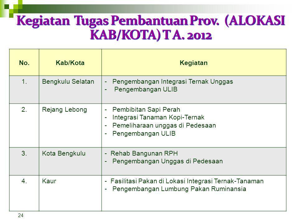 Kegiatan Tugas Pembantuan Prov. (ALOKASI KAB/KOTA) T A. 2012