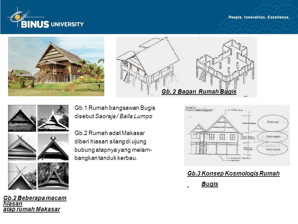 1 Gb. 2 Bagan Rumah Bugis. Gb.1 Rumah bangsawan Bugis. disebut Saoraja / Balla Lumpo. Gb.2 Rumah adat Makasar.
