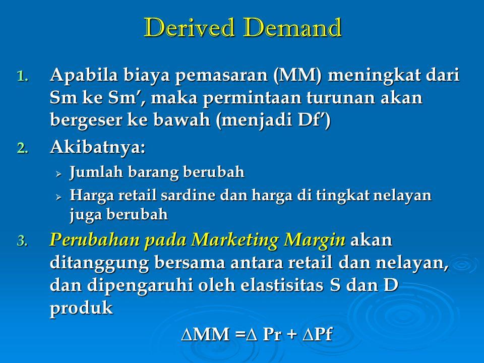 Derived Demand Apabila biaya pemasaran (MM) meningkat dari Sm ke Sm', maka permintaan turunan akan bergeser ke bawah (menjadi Df')