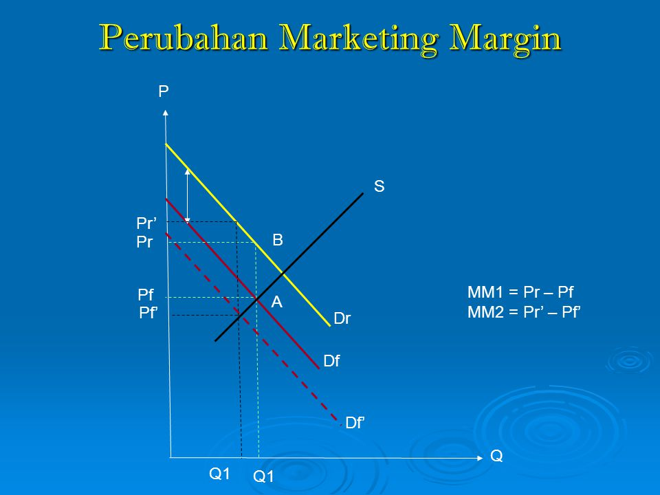 Perubahan Marketing Margin