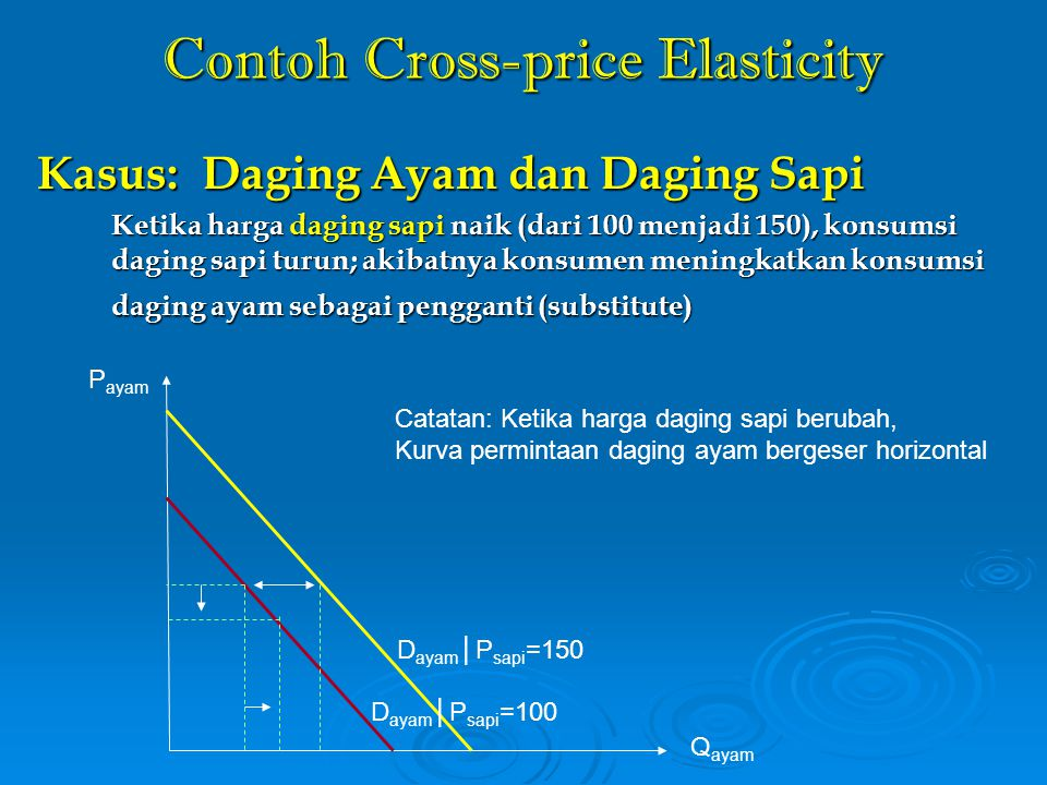 Contoh Cross-price Elasticity