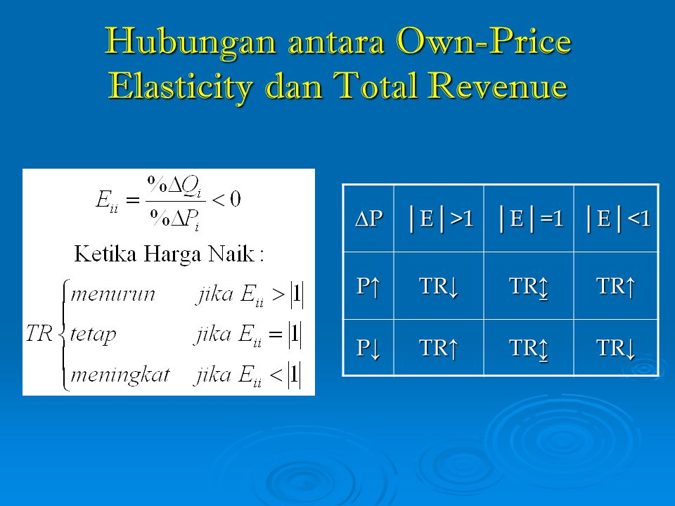 Hubungan antara Own-Price Elasticity dan Total Revenue