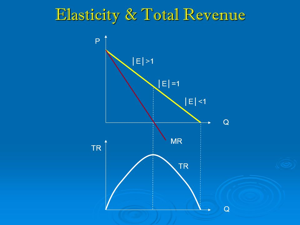 Elasticity & Total Revenue