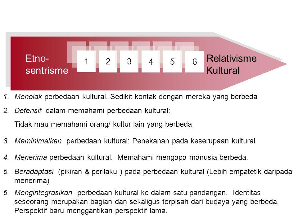 Etno- Relativisme sentrisme Kultural 1 2 3 4 5 6