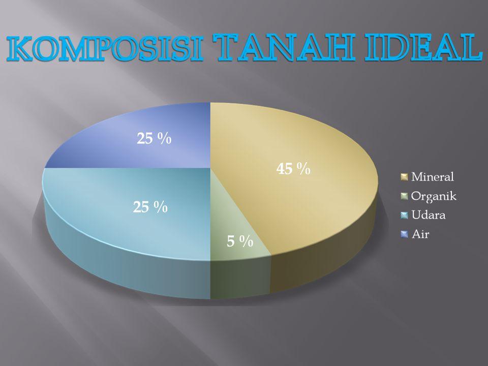 KOMPOSISI TANAH IDEAL 25 % 25 % 5 %