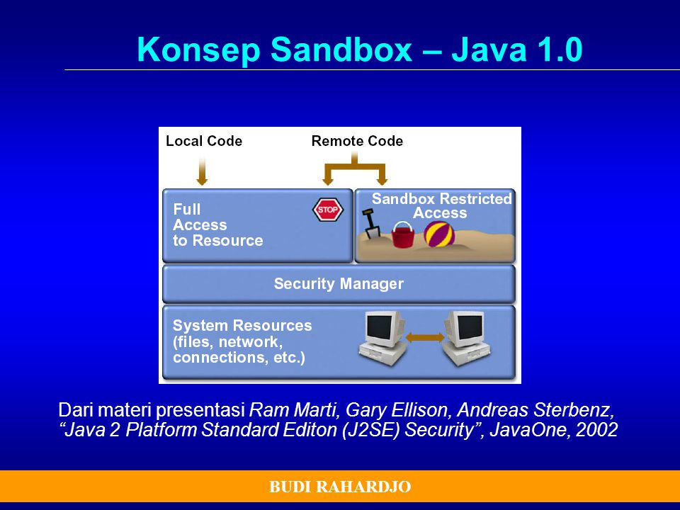 Konsep Sandbox – Java 1.0
