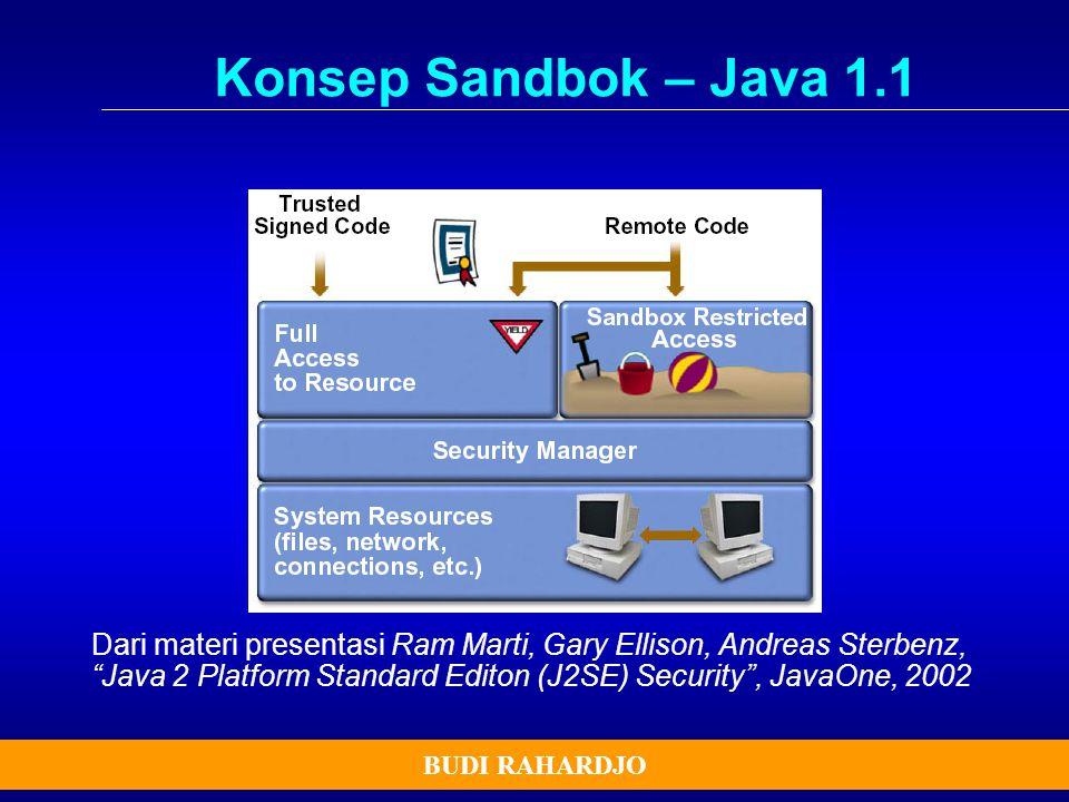 Konsep Sandbok – Java 1.1