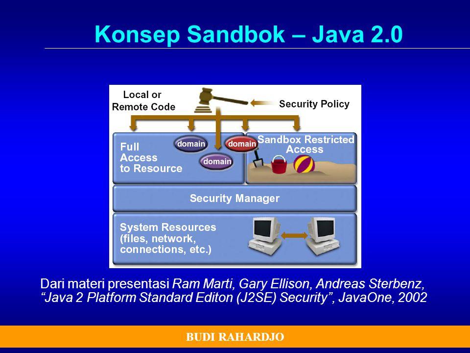 Konsep Sandbok – Java 2.0