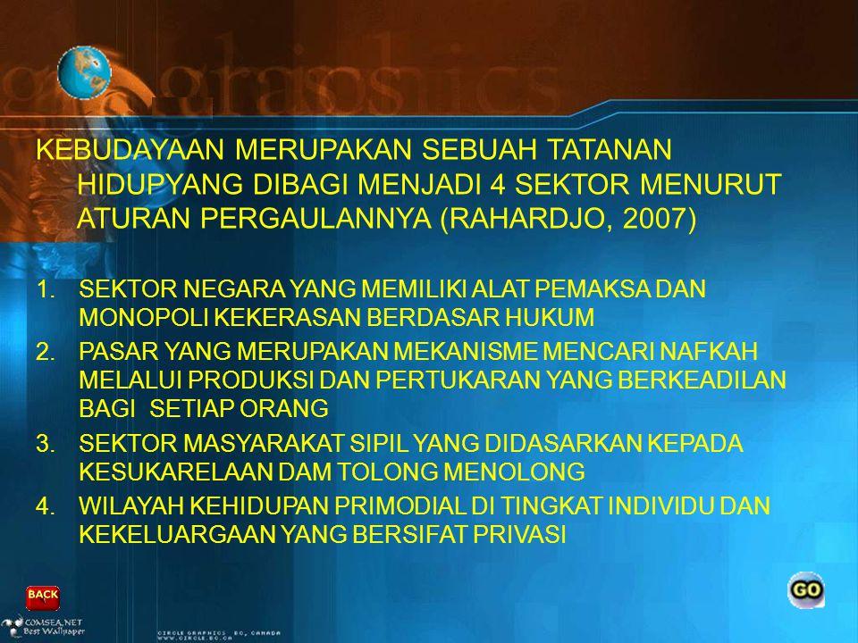 KEBUDAYAAN MERUPAKAN SEBUAH TATANAN HIDUPYANG DIBAGI MENJADI 4 SEKTOR MENURUT ATURAN PERGAULANNYA (RAHARDJO, 2007)