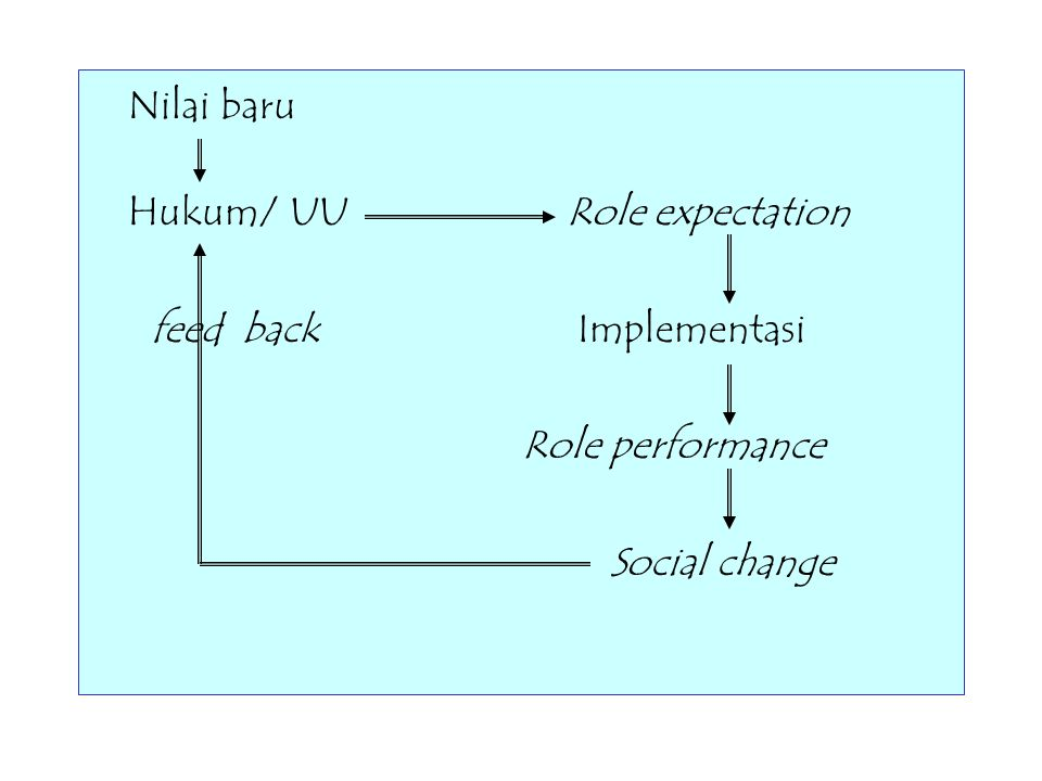 Nilai baru Hukum/ UU Role expectation feed back Implementasi