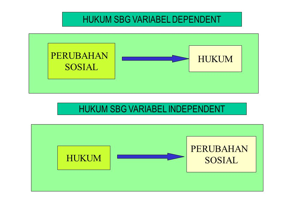 HUKUM SBG VARIABEL DEPENDENT