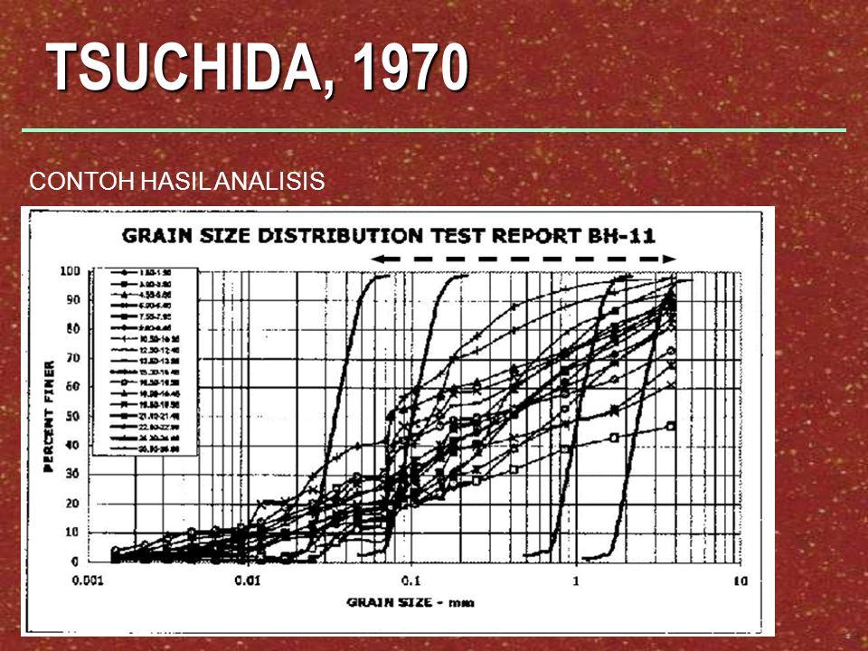TSUCHIDA, 1970 CONTOH HASIL ANALISIS