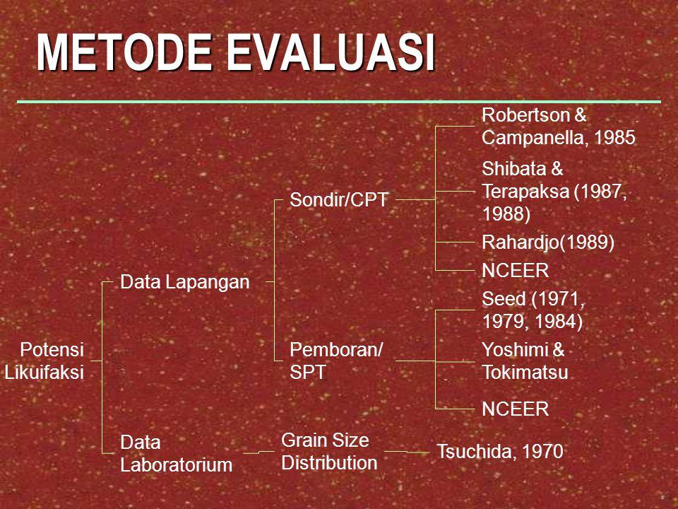 METODE EVALUASI Robertson & Campanella, 1985