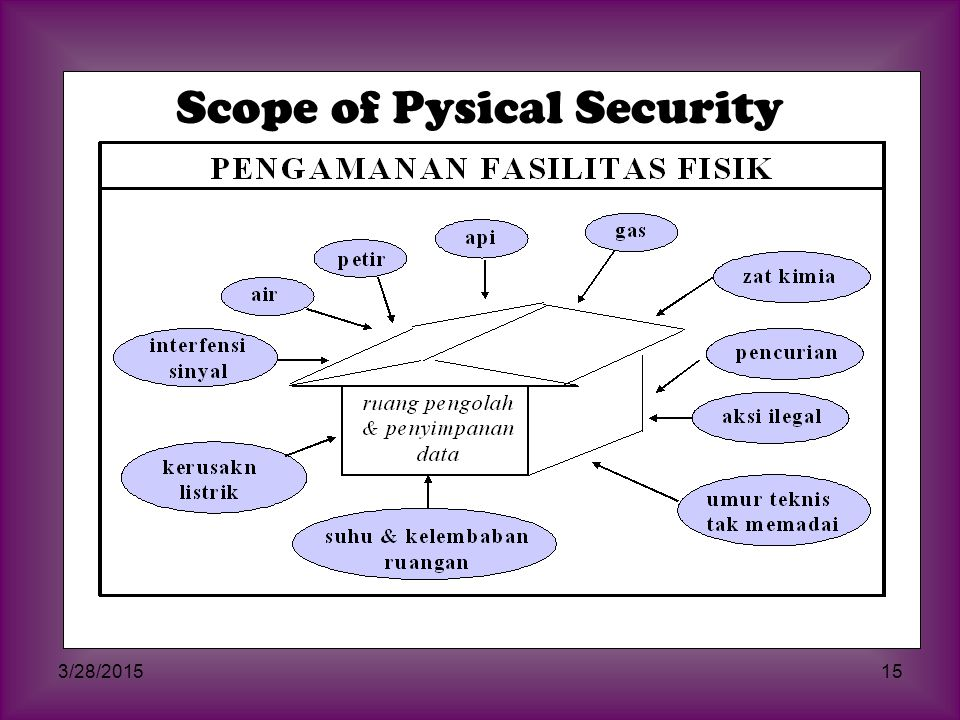 Scope of Pysical Security
