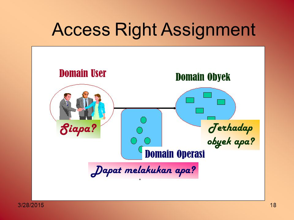 Access Right Assignment