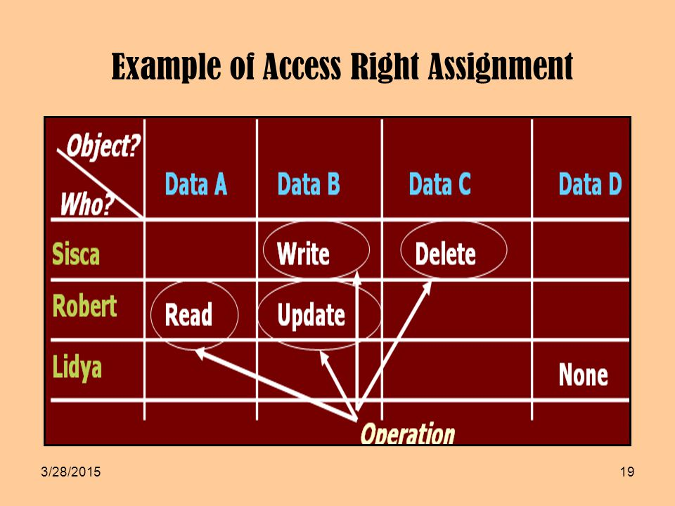 Example of Access Right Assignment